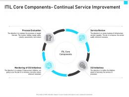 ITIL Service Management Overview ITIL Core Components Continual Service Improvement Ppt Show Objects