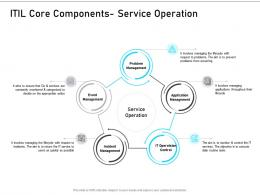 ITIL Service Management Overview ITIL Core Components Service Operation Ppt Styles Rules