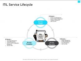 ITIL Service Management Overview ITIL Service Lifecycle Ppt Model Layout