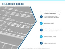ITIL Service Scope Desktop Ppt Powerpoint Presentation Icon Themes