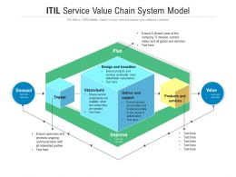 ITIL Service Value Chain System Model