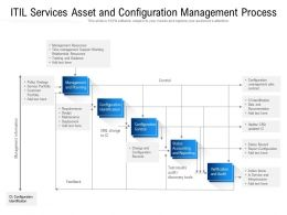 ITIL Services Asset And Configuration Management Process