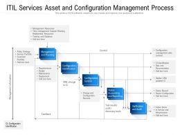 ITIL Services Asset And Configuration Management Process