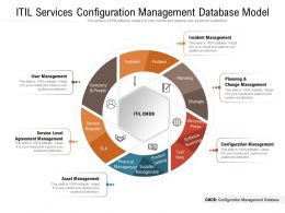 ITIL Services Configuration Management Database Model