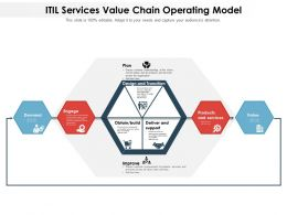 ITIL Services Value Chain Operating Model
