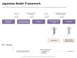 Japanese Model Framework Consulting M1891 Ppt Powerpoint Presentation Show Inspiration