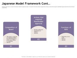 Japanese Model Framework Cont Auditors M1890 Ppt Powerpoint Presentation Gallery Graphics Template