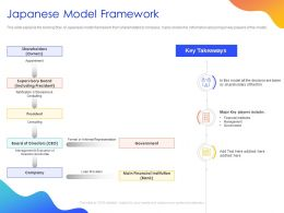 Japanese Model Framework Ppt Powerpoint Presentation File Rules