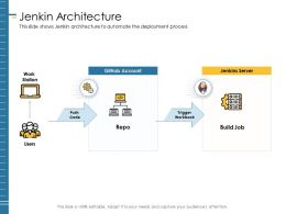 Jenkin Architecture Push Code Ppt Powerpoint Presentation File Infographics