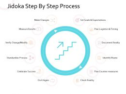 Jidoka Step By Step Process Measure Results Make Changes