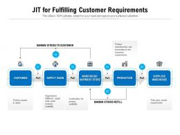 Jit For Fulfilling Customer Requirements