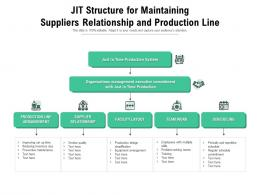 Jit Structure For Maintaining Suppliers Relationship And Production Line