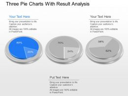 Jo Three Pie Charts With Result Analysis Powerpoint Template