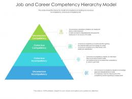 Job And Career Competency Hierarchy Model