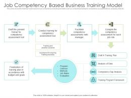 Job Competency Based Business Training Model