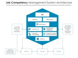 Job Competency Management System Architecture