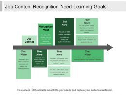 Job Content Recognition Need Learning Goals Feedback Assessment
