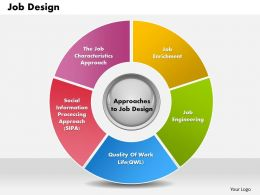 Job Design powerpoint presentation slide template