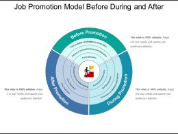 Job Promotion Model Before During And After