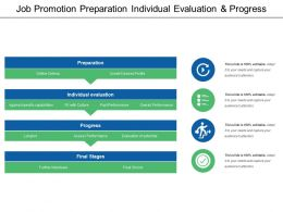 Job Promotion Preparation Individual Evaluation And Progress