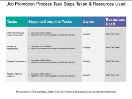 Job Promotion Process Task Steps Taken And Resources Used