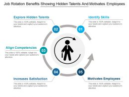 Job Rotation Benefits Showing Hidden Talents And Motivates Employees