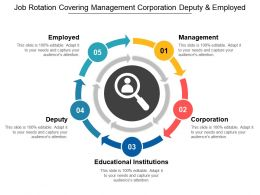 Job Rotation Covering Management Corporation Deputy And Employed