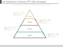 Job Satisfaction Overview Ppt Slide Templates