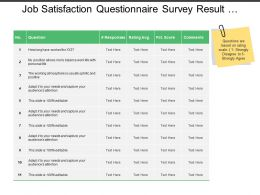 Job Satisfaction Questionnaire Survey Result With Ratings