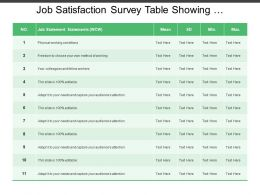 Job Satisfaction Survey Table Showing Statements And Results