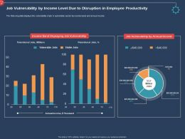 Job Vulnerability By Income Level Due To Disruption In Employee Productivity Ppt Demonstration
