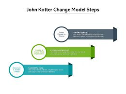John Kotter Change Model Steps
