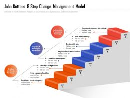 John Kotters 8 Step Change Management Model