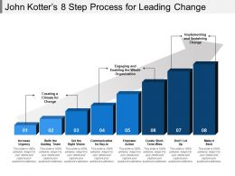John Kotters 8 Step Process For Leading Change