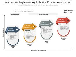 Journey For Implementing Robotics Process Automation