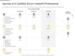 Journey Of A Certified Scrum Master Professional Professional Scrum Master Training Proposal It Ppt Tips