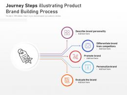 Journey Steps Illustrating Product Brand Building Process