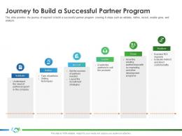 Journey To Build A Successful Partner Program Implementing Enablement Company Better Sales