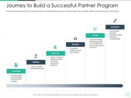 Journey To Build A Successful Partner Program Reseller Enablement Strategy Ppt Demonstration