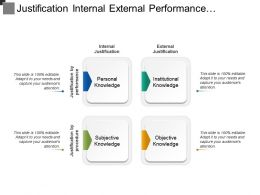Justification Internal External Performance Procedure