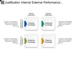 Justification Internal External Performance Procedure