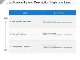 Justification Levels Description High Low Less Mixture