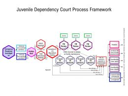 Juvenile Dependency Court Process Framework