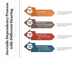 Juvenile Dependency Process With Different Hearing
