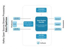 Kafka Open Source Stream Processing Data Pipelines