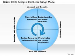 Kaiser IDE Analysis Synthesis Bridge Model Powerpoint Presentation Slide Template