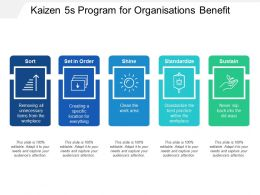 Kaizen 5s Program For Organisations Benefit