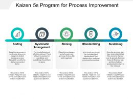 Kaizen 5s Program For Process Improvement