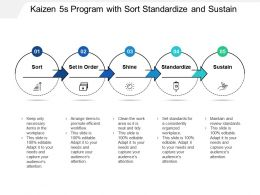 Kaizen 5s Program With Sort Standardize And Sustain