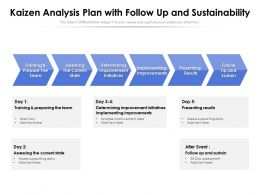 Kaizen Analysis Plan With Follow Up And Sustainability